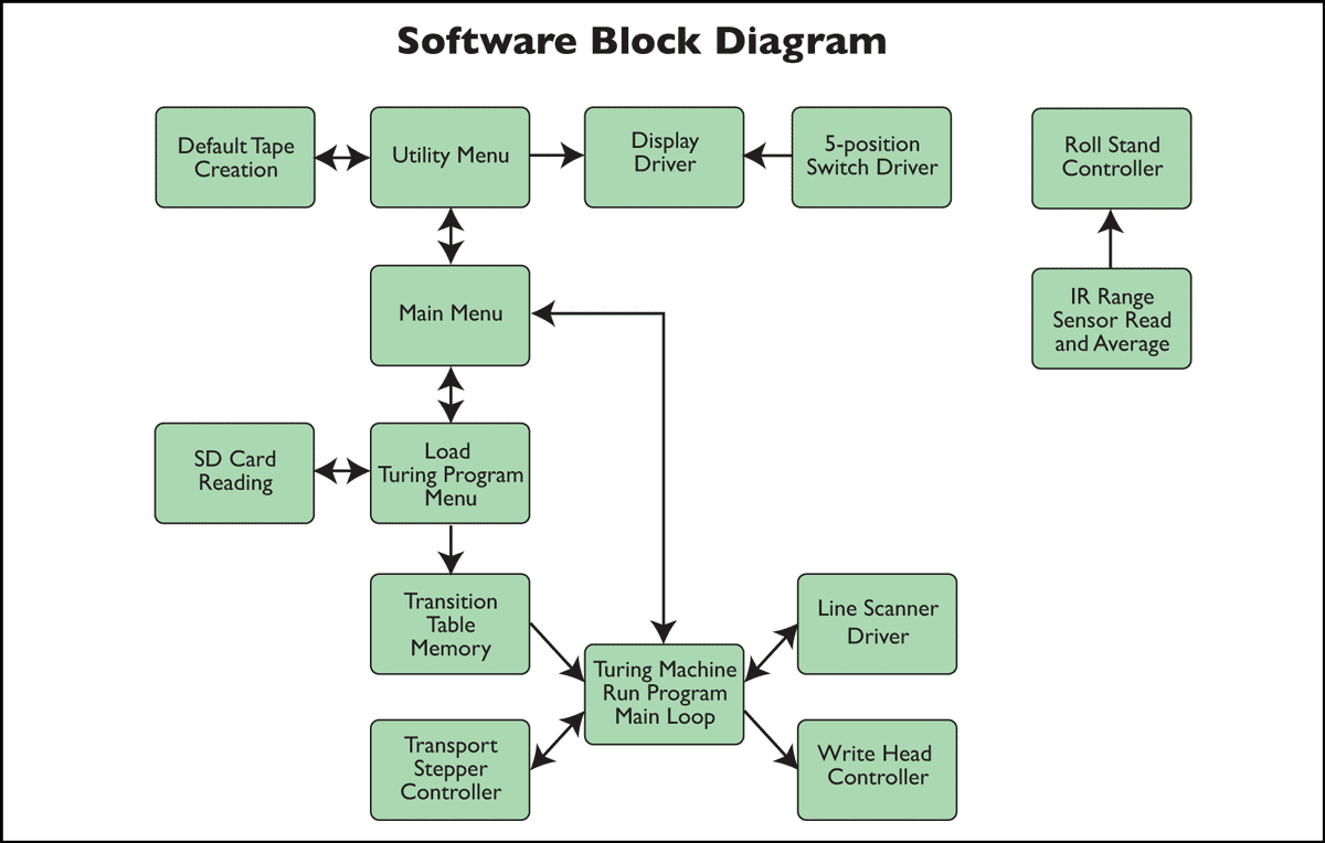 a turing machine the software rh aturingmachine com GUI Programming Block Diagram functional block diagram programming for dcs